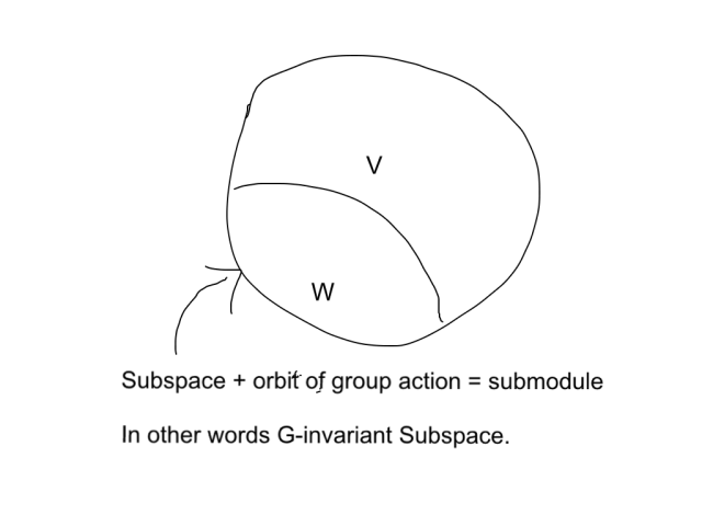submodule